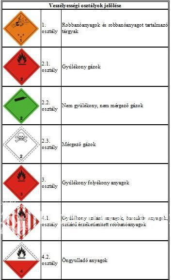 Veszélyességi osztályok